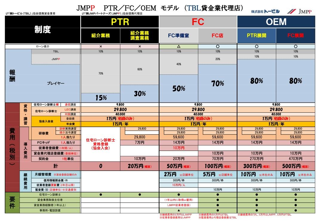 PTR・FC・OEM